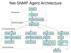 Agent Architecture - Net-SNMP Wiki
