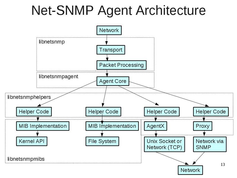 Net-SNMP screenshot