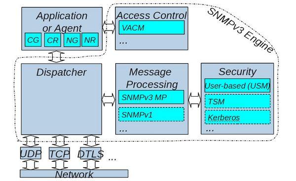 TUT:Security - Net-SNMP Wiki